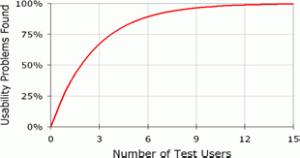 """Nielsen-Diagramm zur Test-Personen Anzahl """" Why you only need to test with 5 Users, 2007www.useit.com. Tests mit 5 unterschiedlichen Usern decken bereits über 80% der vorhandenen Usability-Probleme auf. bei userfriend.de"""